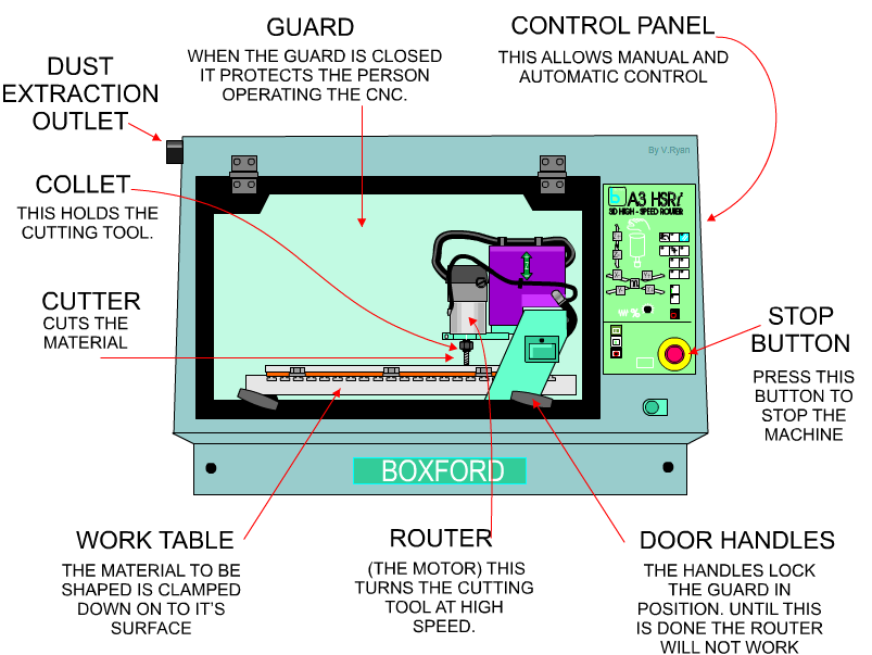 cnc mill diagram   16 wiring diagram images