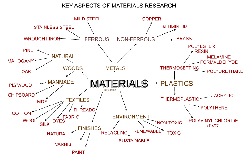 Presentation name on emaze for Waste material products