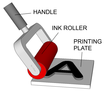 Describe The Simple Process Of Using A Letterpress