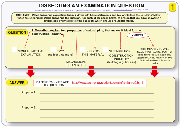 DISSECTING AN EXAMINATION QUESTION TO MAXIMISE MARKS