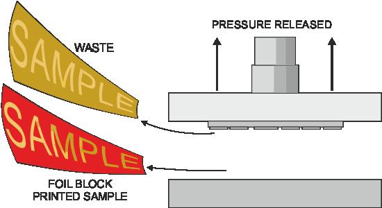 Foil Blocking Foil Stamping