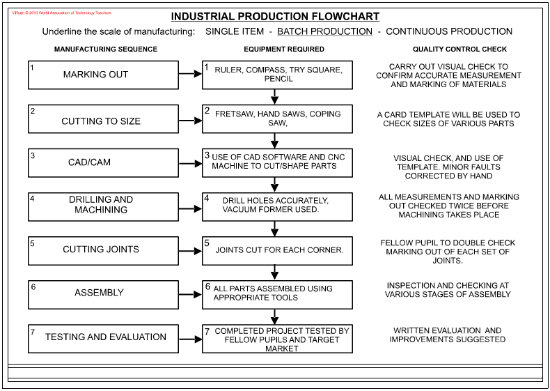 mass production flow chartsa flow chart can be presented in any way you think is appropriate  the boxes can be a shape that fits the product you are designing  in this case they could