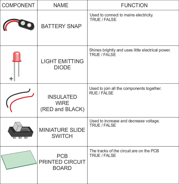 FLASHING LED CIRCUIT - THE COMPONENTS