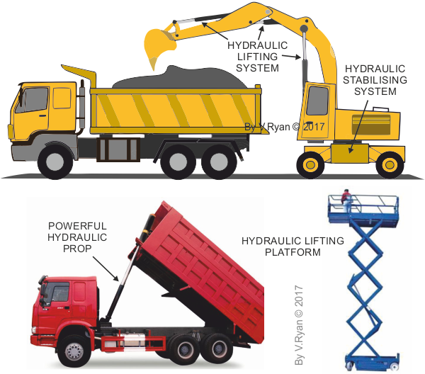 Hydraulic Lift Examples : Examples of hydraulic systems pictures to pin on pinterest