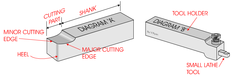How To Centre The Cutting Tool