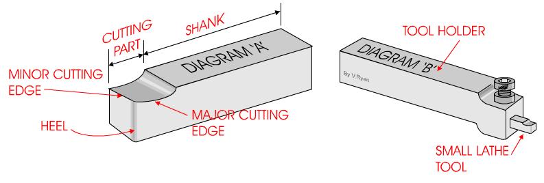 lathe tool holder types. two types of lathe cutting tools lathe tool holder types o