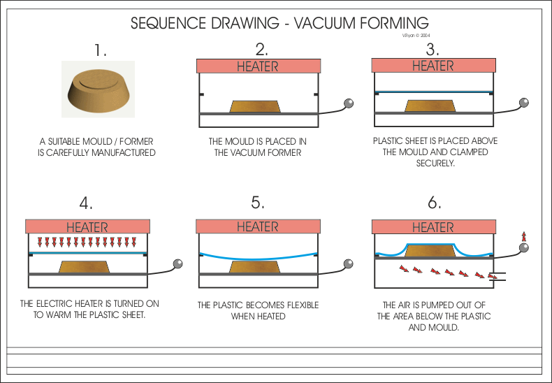 exam question vacuum forming rh technologystudent com Chevy 350 Vacuum Diagram Vacuum Cleaner Diagram