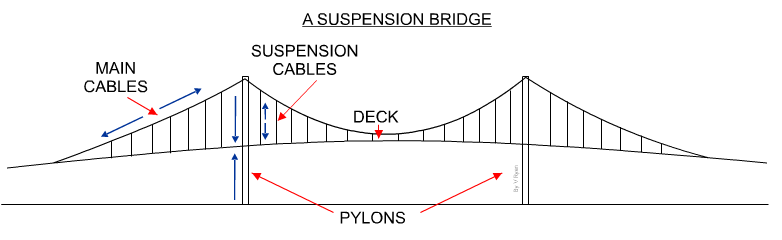 more forces in action New George Bridge Diagram