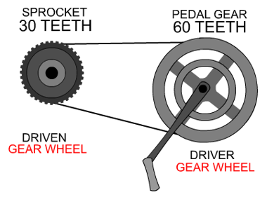 Gear Ratio and Velocity Ratios - Basics