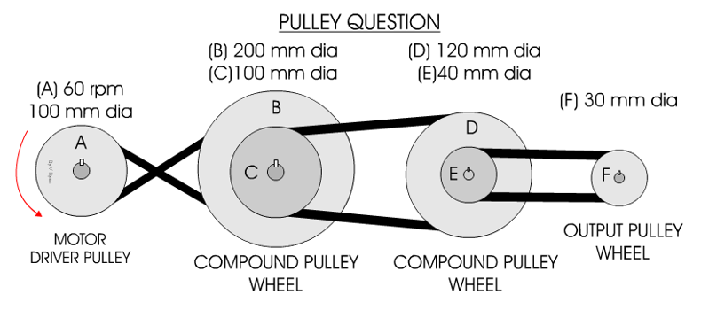 Pulley Systems - Reversing Rotation