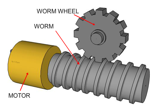 Worms and Worm Wheels