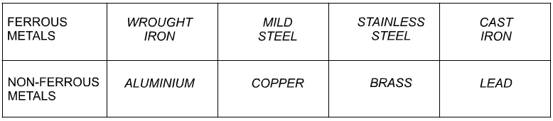 Complete the table of ferrous and non-ferrous metals by adding four ...