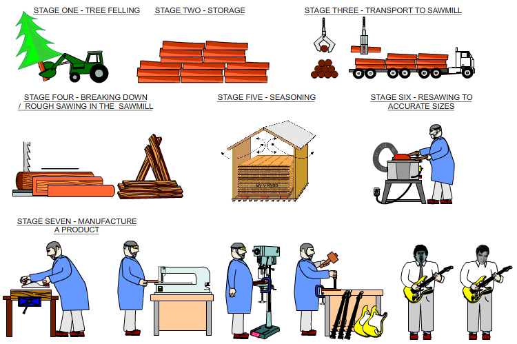 Below is a summary of processing natural wood, from logging ...