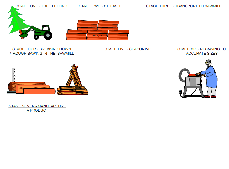SUMMARY - RAW MATERIALS AND PROCESSING TO PRODUCT