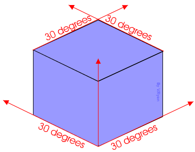 in order for a design to appear three dimensional a 30 degree angle is applied to its sides the cube opposite has been drawn in isometric projection
