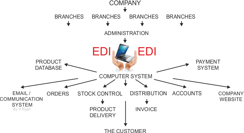 electronic data interchange advantages and disadvantages ELECTRONIC DATA INTERCHANGE (EDI)