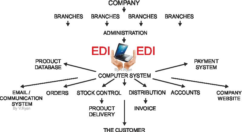 electronic data interchange advantages and disadvantages ELECTRONIC DATA INTERCHANGE (EDI)