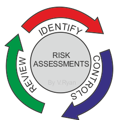 RISK ASSESSMENT AND MONITORING - STEP BY STEP