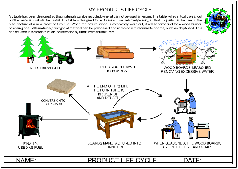 LIFE CYCLE OF NATURAL WOOD