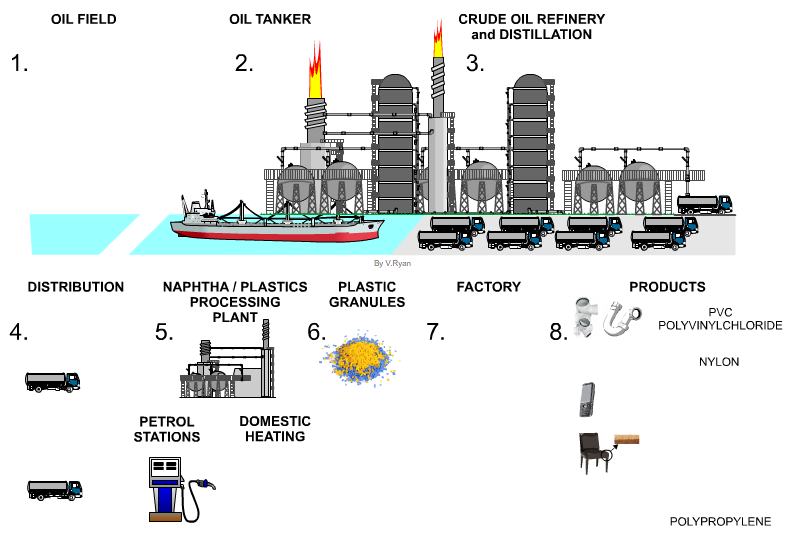 Click Here For Index Page Crude Oil To Fuels And Plastics Summary