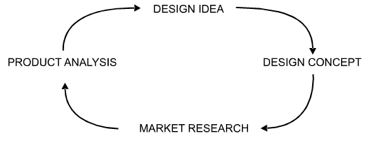 Product Analysis