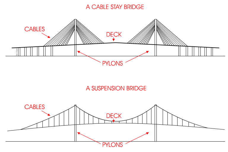 The cable stay bridge draw simple diagrams of a cable stay bridge and a suspension bridge the diagrams should clearly show how the two types of bridge differ add notes ccuart Choice Image