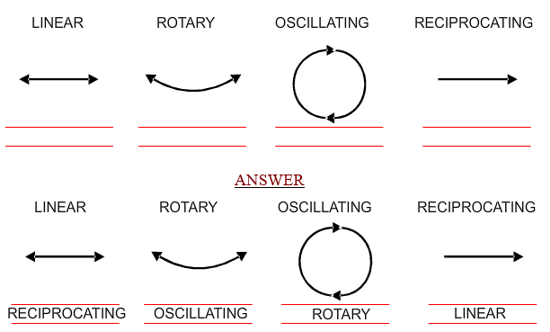 Systems preparation questions 2007 2 motion involves movement of some kind four types of movement are listed below label the diagrams that represent motion with the correct name ccuart Images